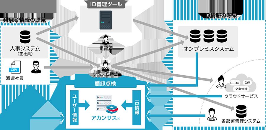 ID棚卸ツール「アカンサス」による業務システムのID棚卸作業自動化イメージ