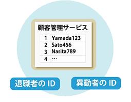 「従業員一覧」と「ID一覧」から、各IDの利用者が誰なのかを、一覧で出力します